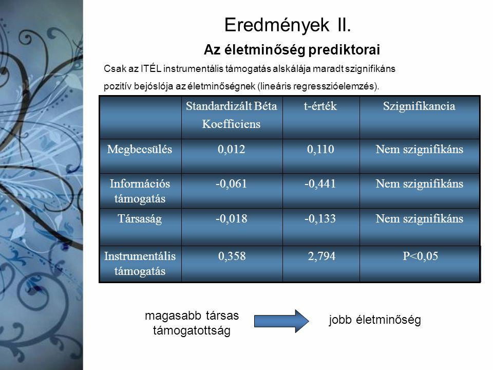 Az életminőség prediktorai Csak az ITÉL instrumentális támogatás alskálája maradt szignifikáns pozitív bejóslója az életminőségnek (lineáris regresszi