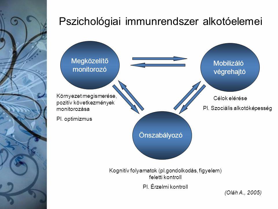 Pszichológiai immunrendszer alkotóelemei Megközelítő monitorozó Mobilizáló végrehajtó Önszabályozó Környezet megismerése, pozitív következmények monit