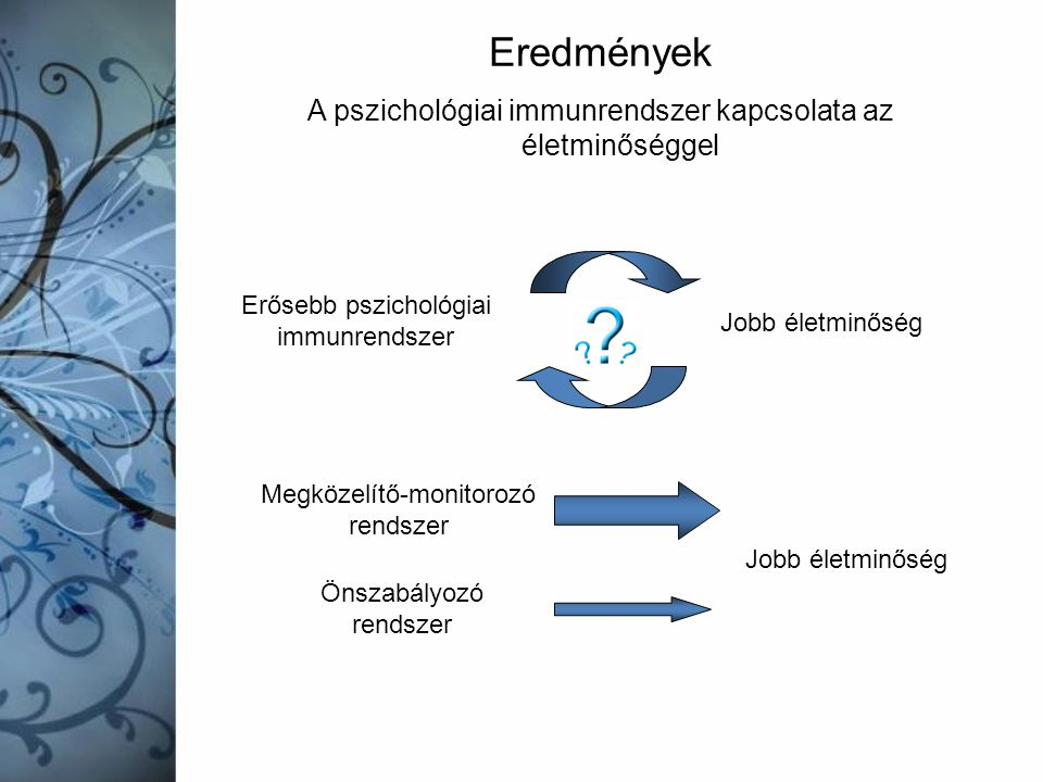 A pszichológiai immunrendszer kapcsolata az életminőséggel Eredmények Erősebb pszichológiai immunrendszer Jobb életminőség Önszabályozó rendszer Megkö