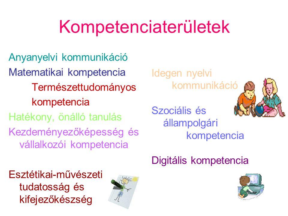 Kompetenciaterületek Anyanyelvi kommunikáció Matematikai kompetencia Természettudományos kompetencia Hatékony, önálló tanulás Kezdeményezőképesség és
