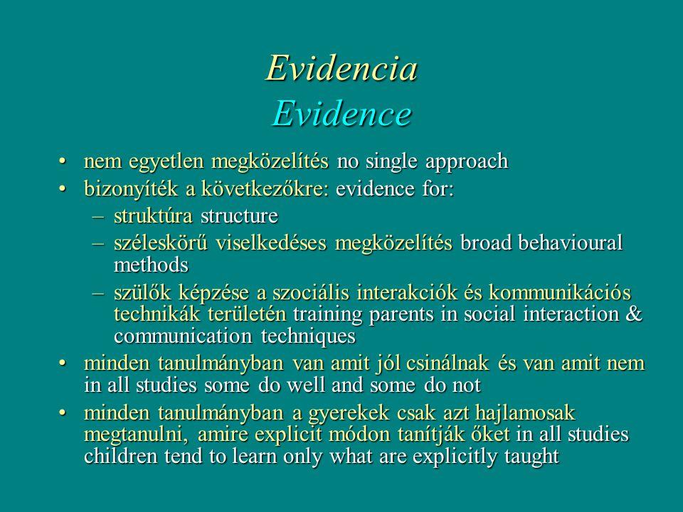 Evidencia Evidence •nem egyetlen megközelítés no single approach •bizonyíték a következőkre: evidence for: –struktúra structure –széleskörű viselkedéses megközelítés broad behavioural methods –szülők képzése a szociális interakciók és kommunikációs technikák területén training parents in social interaction & communication techniques •minden tanulmányban van amit jól csinálnak és van amit nem in all studies some do well and some do not •minden tanulmányban a gyerekek csak azt hajlamosak megtanulni, amire explicit módon tanítják őket in all studies children tend to learn only what are explicitly taught