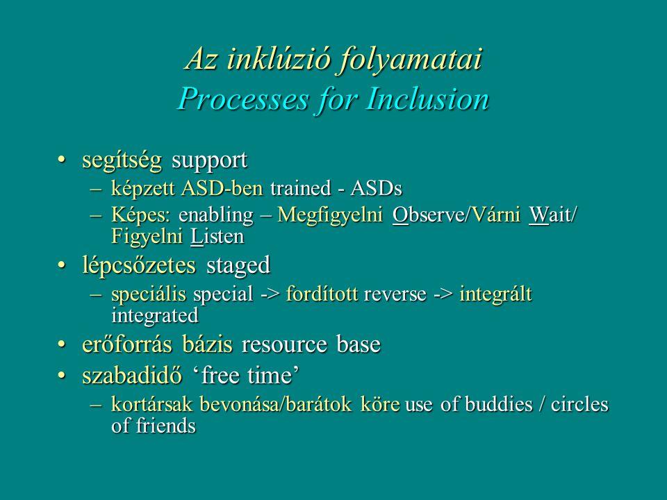 Az inklúzió folyamatai Processes for Inclusion •segítség support –képzett ASD-ben trained - ASDs –Képes: enabling – Megfigyelni Observe/Várni Wait/ Figyelni Listen •lépcsőzetes staged –speciális special -> fordított reverse -> integrált integrated •erőforrás bázis resource base •szabadidő 'free time' –kortársak bevonása/barátok köre use of buddies / circles of friends