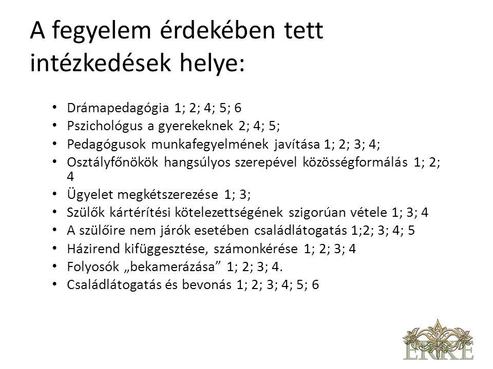 """A fegyelem érdekében tett intézkedések helye: • Drámapedagógia 1; 2; 4; 5; 6 • Pszichológus a gyerekeknek 2; 4; 5; • Pedagógusok munkafegyelmének javítása 1; 2; 3; 4; • Osztályfőnökök hangsúlyos szerepével közösségformálás 1; 2; 4 • Ügyelet megkétszerezése 1; 3; • Szülők kártérítési kötelezettségének szigorúan vétele 1; 3; 4 • A szülőire nem járók esetében családlátogatás 1;2; 3; 4; 5 • Házirend kifüggesztése, számonkérése 1; 2; 3; 4 • Folyosók """"bekamerázása 1; 2; 3; 4."""