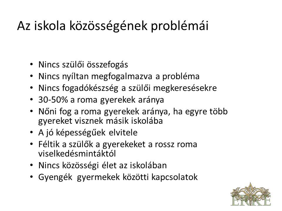Az iskola közösségének problémái • Nincs szülői összefogás • Nincs nyíltan megfogalmazva a probléma • Nincs fogadókészség a szülői megkeresésekre • 30-50% a roma gyerekek aránya • Nőni fog a roma gyerekek aránya, ha egyre több gyereket visznek másik iskolába • A jó képességűek elvitele • Féltik a szülők a gyerekeket a rossz roma viselkedésmintáktól • Nincs közösségi élet az iskolában • Gyengék gyermekek közötti kapcsolatok