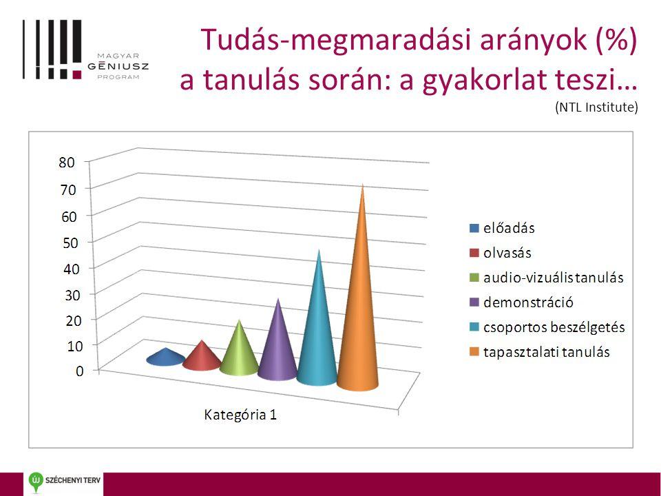 Tudás-megmaradási arányok (%) a tanulás során: a gyakorlat teszi… (NTL Institute)