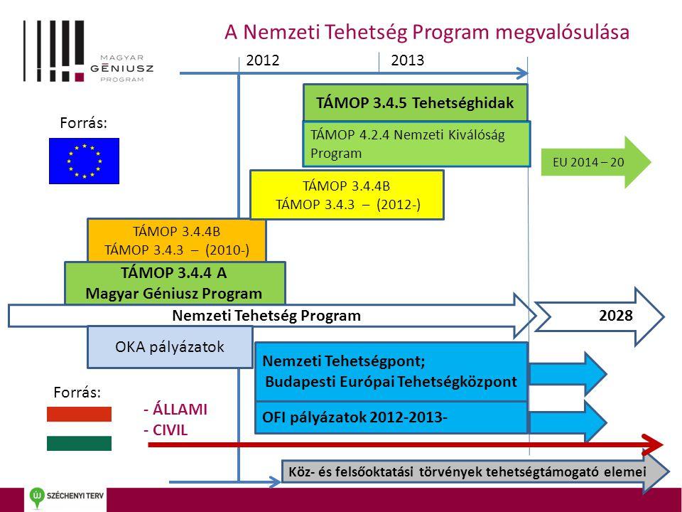 Nemzeti Tehetség Program Nemzeti Tehetségpont; Budapesti Európai Tehetségközpont TÁMOP 3.4.4 A Magyar Géniusz Program OKA pályázatok OFI pályázatok 20