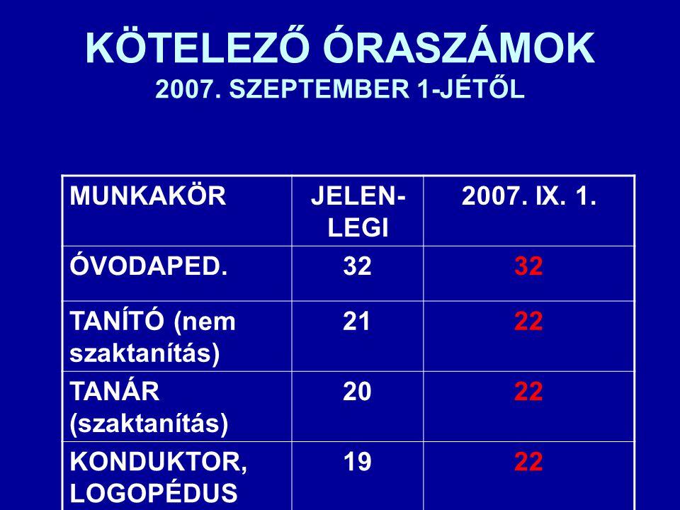 KÖTELEZŐ ÓRASZÁMOK 2007. SZEPTEMBER 1-JÉTŐL MUNKAKÖRJELEN- LEGI 2007. IX. 1. ÓVODAPED.32 TANÍTÓ (nem szaktanítás) 2122 TANÁR (szaktanítás) 2022 KONDUK
