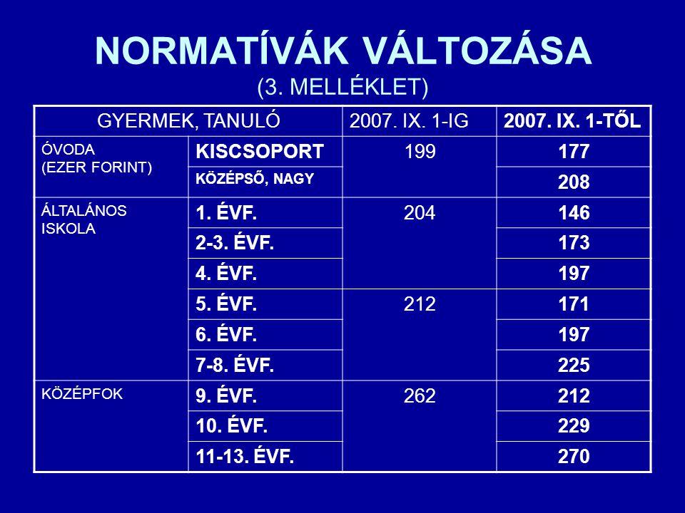 NORMATÍVÁK VÁLTOZÁSA (3. MELLÉKLET) GYERMEK, TANULÓ2007. IX. 1-IG2007. IX. 1-TŐL ÓVODA (EZER FORINT) KISCSOPORT199177 KÖZÉPSŐ, NAGY 208 ÁLTALÁNOS ISKO