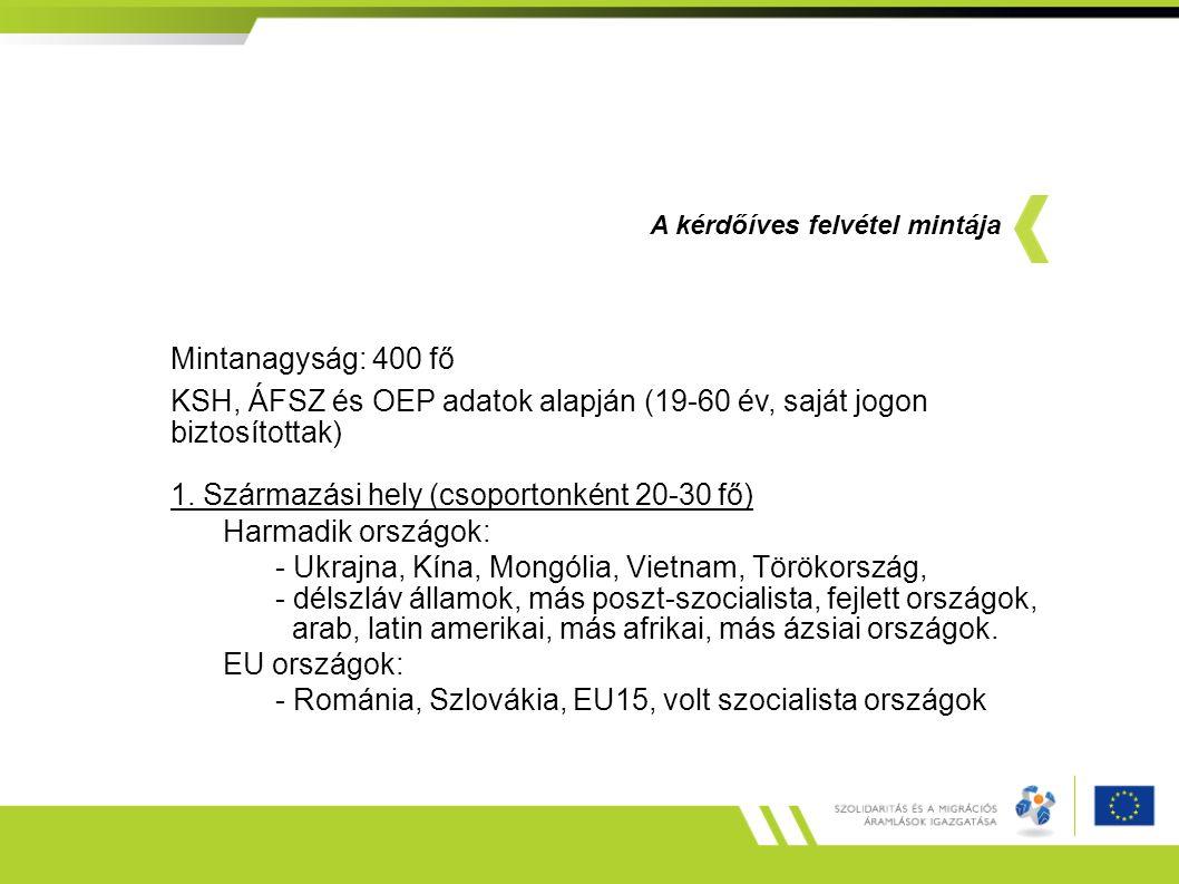 Mintanagyság: 400 fő KSH, ÁFSZ és OEP adatok alapján (19-60 év, saját jogon biztosítottak) 1.
