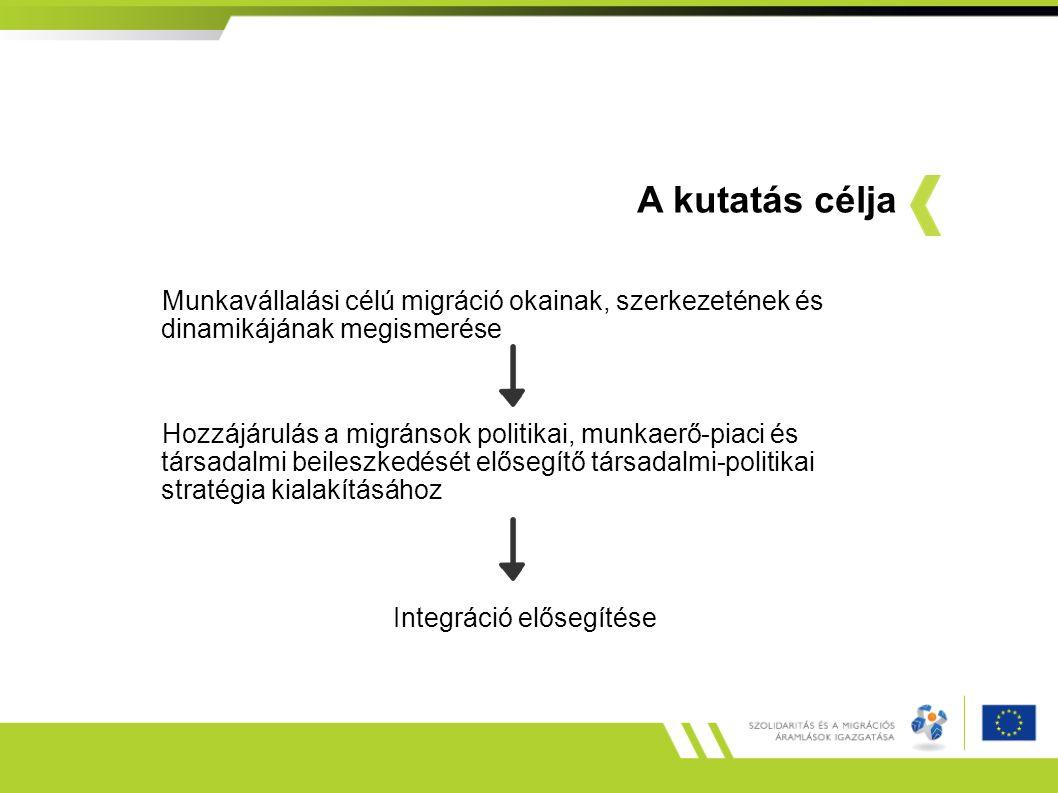 A kutatás célja Munkavállalási célú migráció okainak, szerkezetének és dinamikájának megismerése Hozzájárulás a migránsok politikai, munkaerő-piaci és társadalmi beileszkedését elősegítő társadalmi-politikai stratégia kialakításához Integráció elősegítése