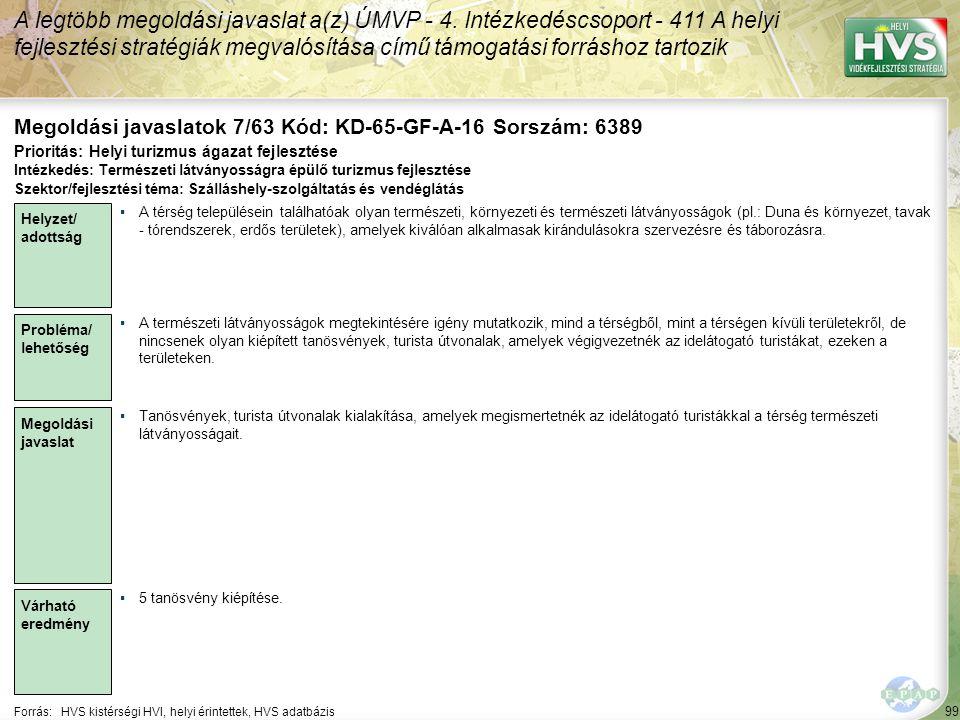 99 Forrás:HVS kistérségi HVI, helyi érintettek, HVS adatbázis Megoldási javaslatok 7/63 Kód: KD-65-GF-A-16 Sorszám: 6389 A legtöbb megoldási javaslat a(z) ÚMVP - 4.