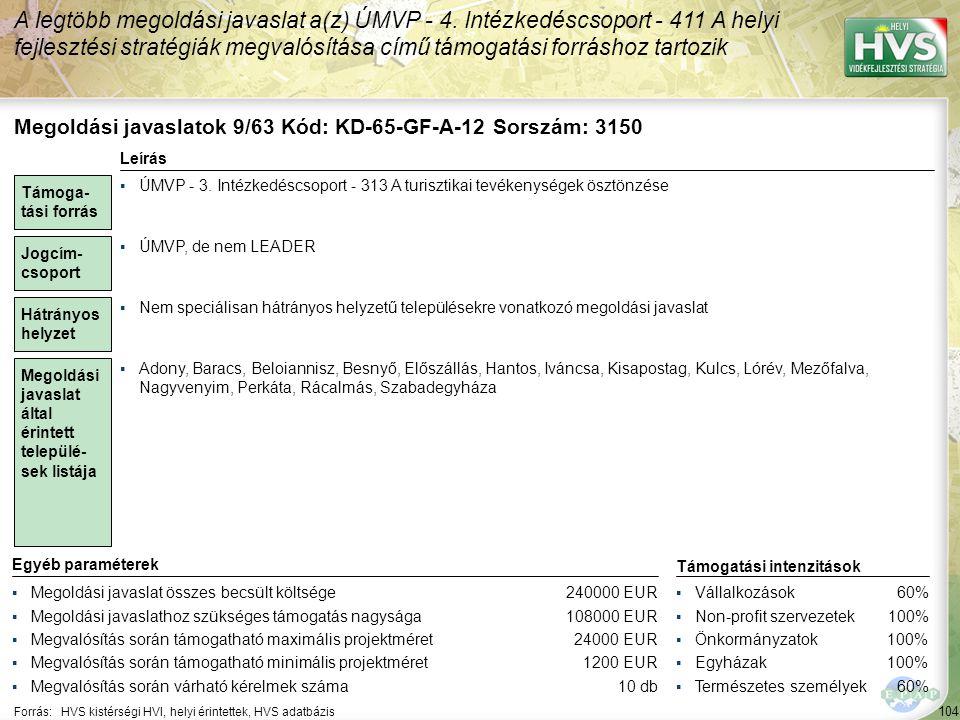 104 Forrás:HVS kistérségi HVI, helyi érintettek, HVS adatbázis A legtöbb megoldási javaslat a(z) ÚMVP - 4.