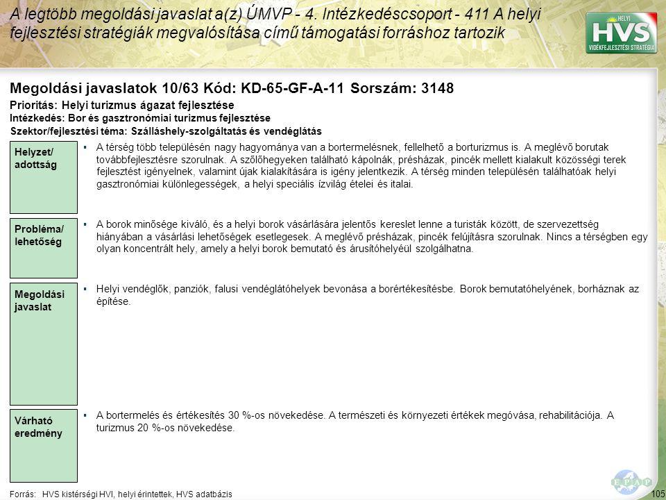 105 Forrás:HVS kistérségi HVI, helyi érintettek, HVS adatbázis Megoldási javaslatok 10/63 Kód: KD-65-GF-A-11 Sorszám: 3148 A legtöbb megoldási javaslat a(z) ÚMVP - 4.