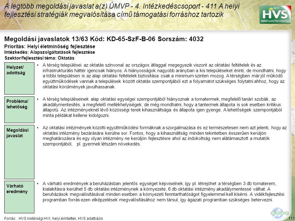 111 Forrás:HVS kistérségi HVI, helyi érintettek, HVS adatbázis Megoldási javaslatok 13/63 Kód: KD-65-SzF-B-06 Sorszám: 4032 A legtöbb megoldási javaslat a(z) ÚMVP - 4.