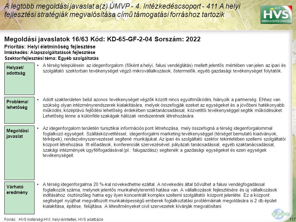 117 Forrás:HVS kistérségi HVI, helyi érintettek, HVS adatbázis Megoldási javaslatok 16/63 Kód: KD-65-GF-2-04 Sorszám: 2022 A legtöbb megoldási javaslat a(z) ÚMVP - 4.