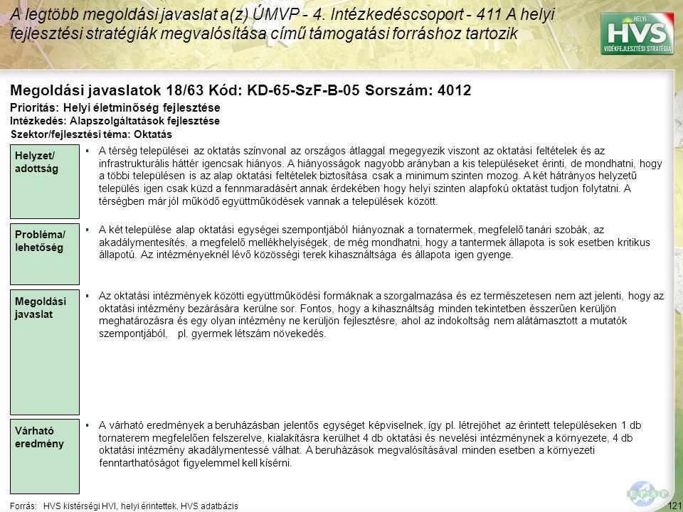 121 Forrás:HVS kistérségi HVI, helyi érintettek, HVS adatbázis Megoldási javaslatok 18/63 Kód: KD-65-SzF-B-05 Sorszám: 4012 A legtöbb megoldási javaslat a(z) ÚMVP - 4.
