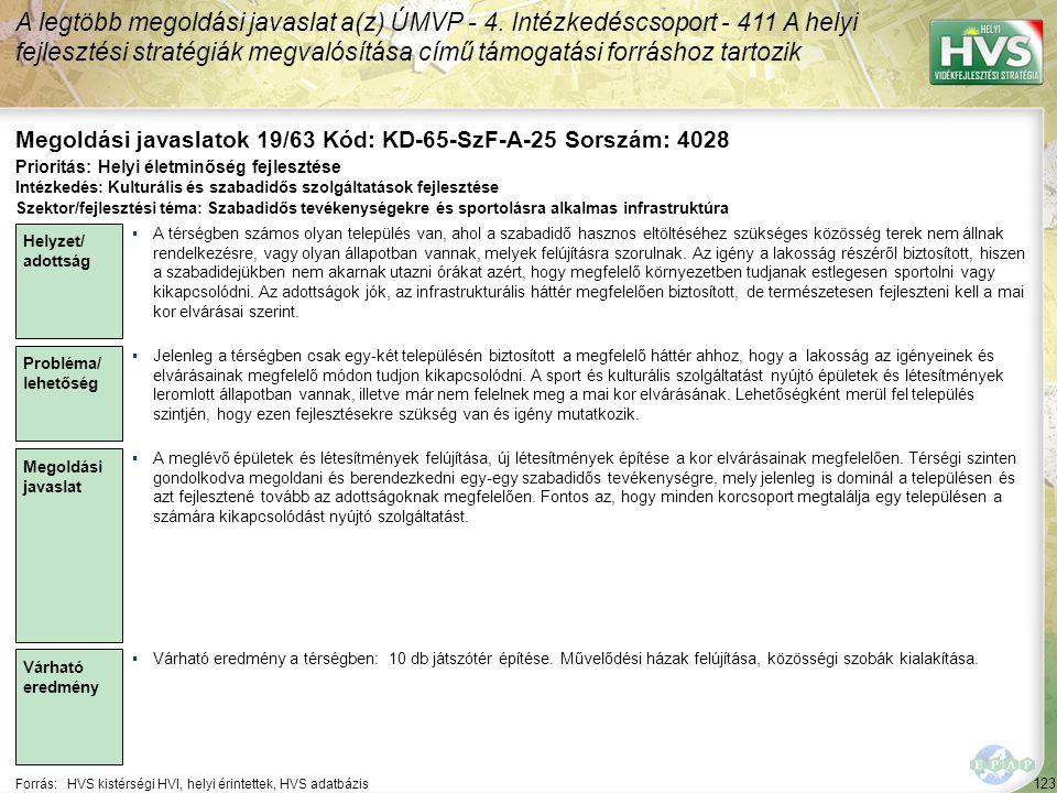 123 Forrás:HVS kistérségi HVI, helyi érintettek, HVS adatbázis Megoldási javaslatok 19/63 Kód: KD-65-SzF-A-25 Sorszám: 4028 A legtöbb megoldási javaslat a(z) ÚMVP - 4.