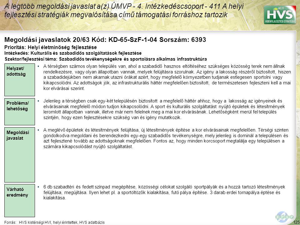 125 Forrás:HVS kistérségi HVI, helyi érintettek, HVS adatbázis Megoldási javaslatok 20/63 Kód: KD-65-SzF-1-04 Sorszám: 6393 A legtöbb megoldási javaslat a(z) ÚMVP - 4.