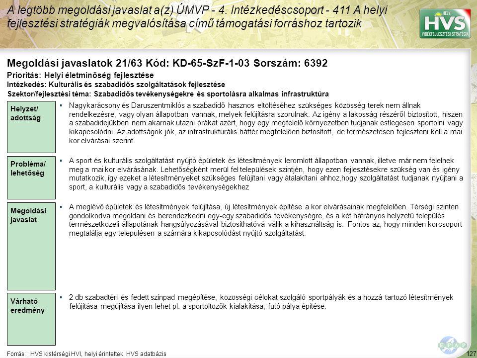 127 Forrás:HVS kistérségi HVI, helyi érintettek, HVS adatbázis Megoldási javaslatok 21/63 Kód: KD-65-SzF-1-03 Sorszám: 6392 A legtöbb megoldási javaslat a(z) ÚMVP - 4.
