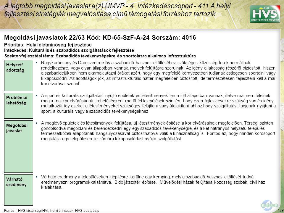 129 Forrás:HVS kistérségi HVI, helyi érintettek, HVS adatbázis Megoldási javaslatok 22/63 Kód: KD-65-SzF-A-24 Sorszám: 4016 A legtöbb megoldási javaslat a(z) ÚMVP - 4.