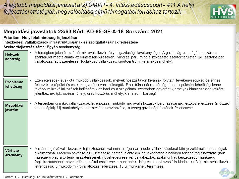 131 Forrás:HVS kistérségi HVI, helyi érintettek, HVS adatbázis Megoldási javaslatok 23/63 Kód: KD-65-GF-A-18 Sorszám: 2021 A legtöbb megoldási javaslat a(z) ÚMVP - 4.