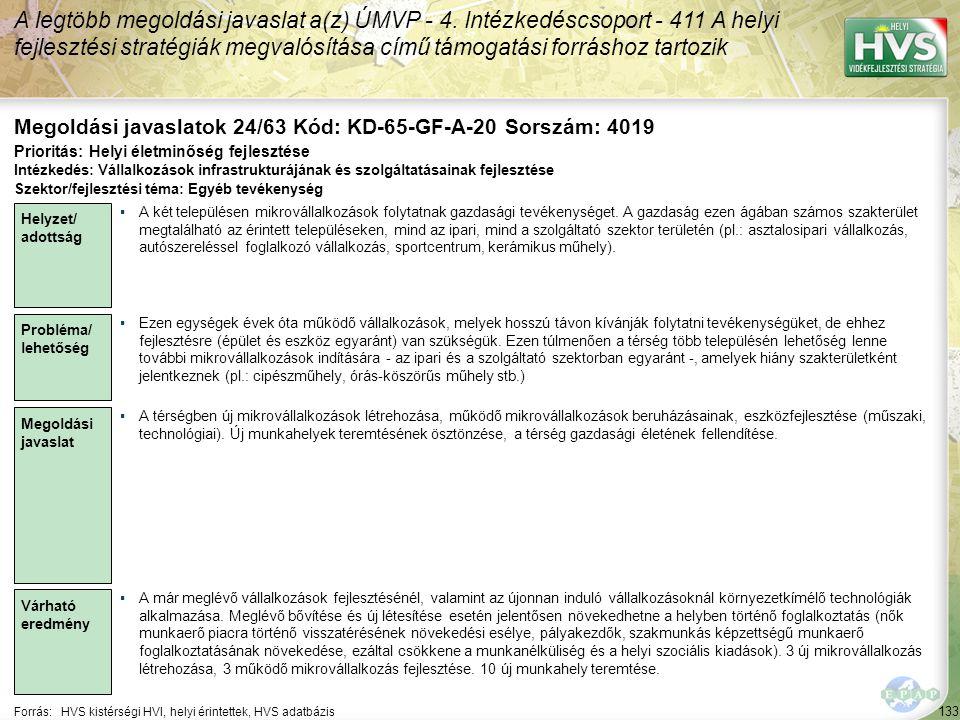 133 Forrás:HVS kistérségi HVI, helyi érintettek, HVS adatbázis Megoldási javaslatok 24/63 Kód: KD-65-GF-A-20 Sorszám: 4019 A legtöbb megoldási javaslat a(z) ÚMVP - 4.