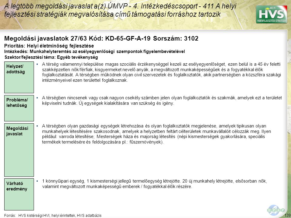 139 Forrás:HVS kistérségi HVI, helyi érintettek, HVS adatbázis Megoldási javaslatok 27/63 Kód: KD-65-GF-A-19 Sorszám: 3102 A legtöbb megoldási javaslat a(z) ÚMVP - 4.