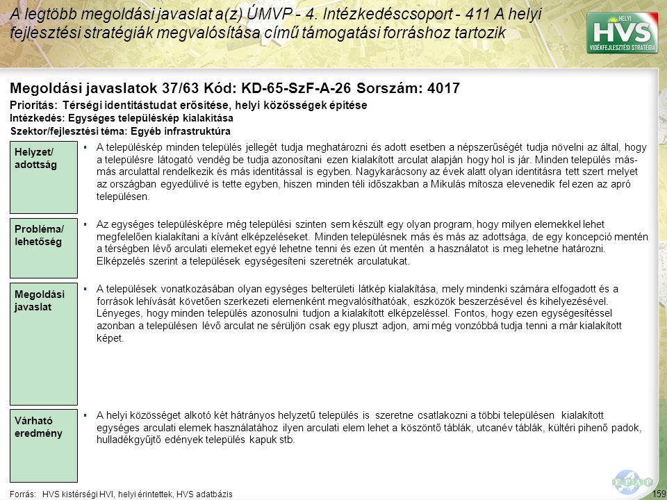159 Forrás:HVS kistérségi HVI, helyi érintettek, HVS adatbázis Megoldási javaslatok 37/63 Kód: KD-65-SzF-A-26 Sorszám: 4017 A legtöbb megoldási javaslat a(z) ÚMVP - 4.