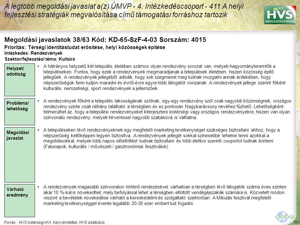 161 Forrás:HVS kistérségi HVI, helyi érintettek, HVS adatbázis Megoldási javaslatok 38/63 Kód: KD-65-SzF-4-03 Sorszám: 4015 A legtöbb megoldási javaslat a(z) ÚMVP - 4.