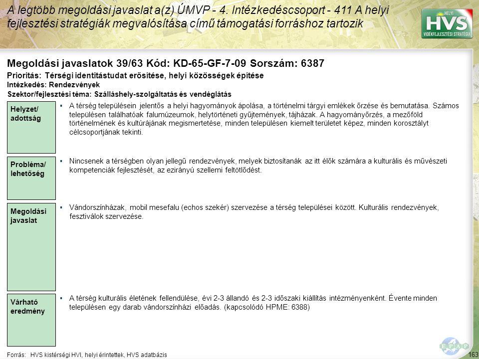 163 Forrás:HVS kistérségi HVI, helyi érintettek, HVS adatbázis Megoldási javaslatok 39/63 Kód: KD-65-GF-7-09 Sorszám: 6387 A legtöbb megoldási javaslat a(z) ÚMVP - 4.