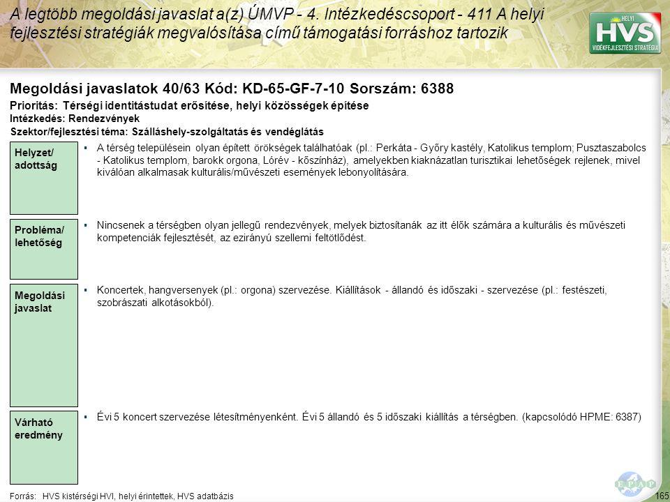 165 Forrás:HVS kistérségi HVI, helyi érintettek, HVS adatbázis Megoldási javaslatok 40/63 Kód: KD-65-GF-7-10 Sorszám: 6388 A legtöbb megoldási javaslat a(z) ÚMVP - 4.