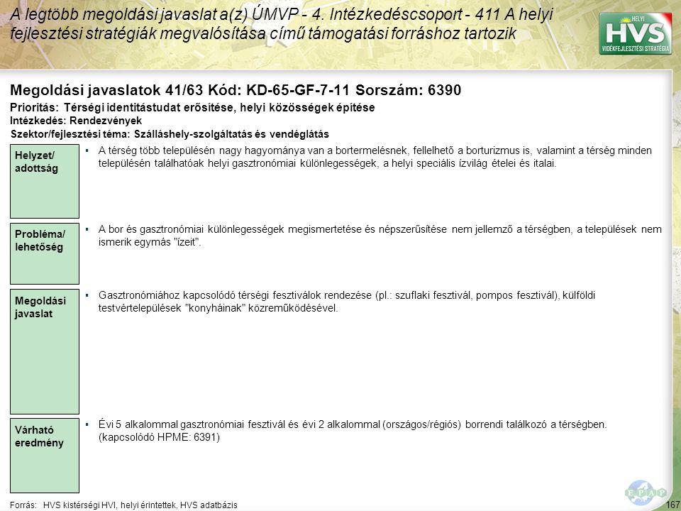 167 Forrás:HVS kistérségi HVI, helyi érintettek, HVS adatbázis Megoldási javaslatok 41/63 Kód: KD-65-GF-7-11 Sorszám: 6390 A legtöbb megoldási javaslat a(z) ÚMVP - 4.