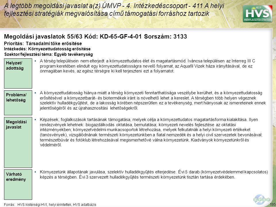 195 Forrás:HVS kistérségi HVI, helyi érintettek, HVS adatbázis Megoldási javaslatok 55/63 Kód: KD-65-GF-4-01 Sorszám: 3133 A legtöbb megoldási javasla