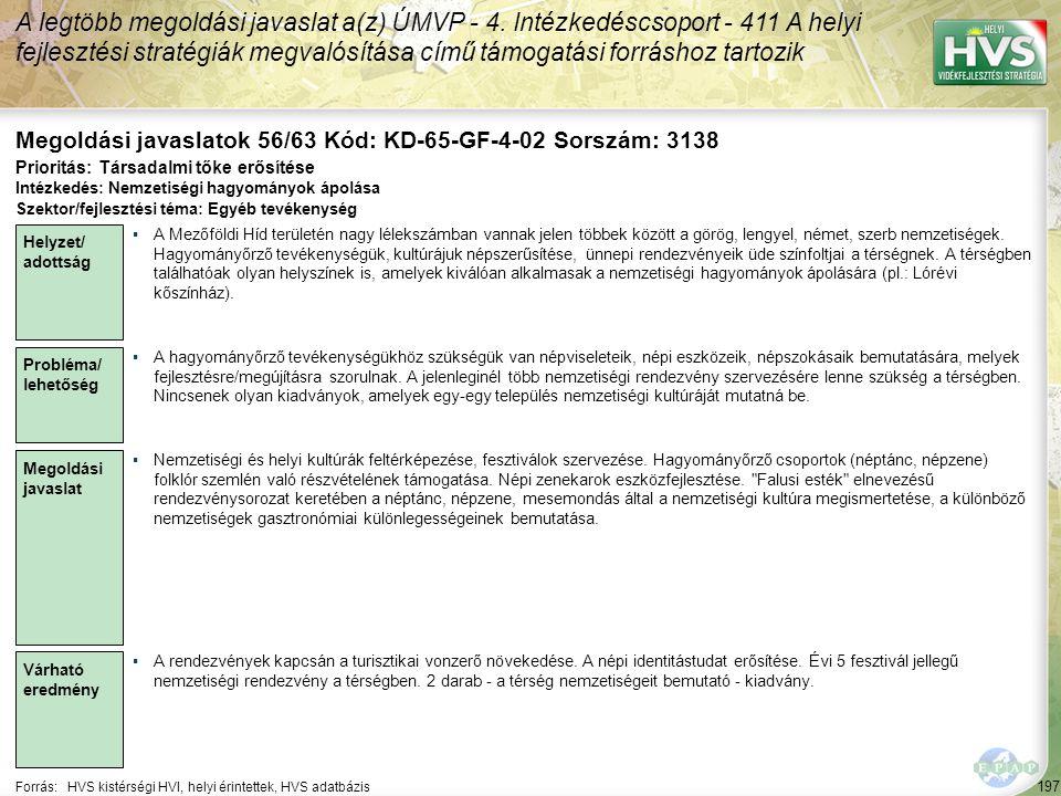 197 Forrás:HVS kistérségi HVI, helyi érintettek, HVS adatbázis Megoldási javaslatok 56/63 Kód: KD-65-GF-4-02 Sorszám: 3138 A legtöbb megoldási javasla