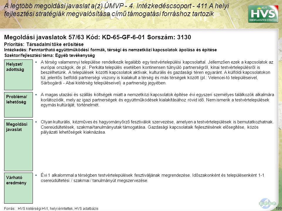 199 Forrás:HVS kistérségi HVI, helyi érintettek, HVS adatbázis Megoldási javaslatok 57/63 Kód: KD-65-GF-6-01 Sorszám: 3130 A legtöbb megoldási javasla
