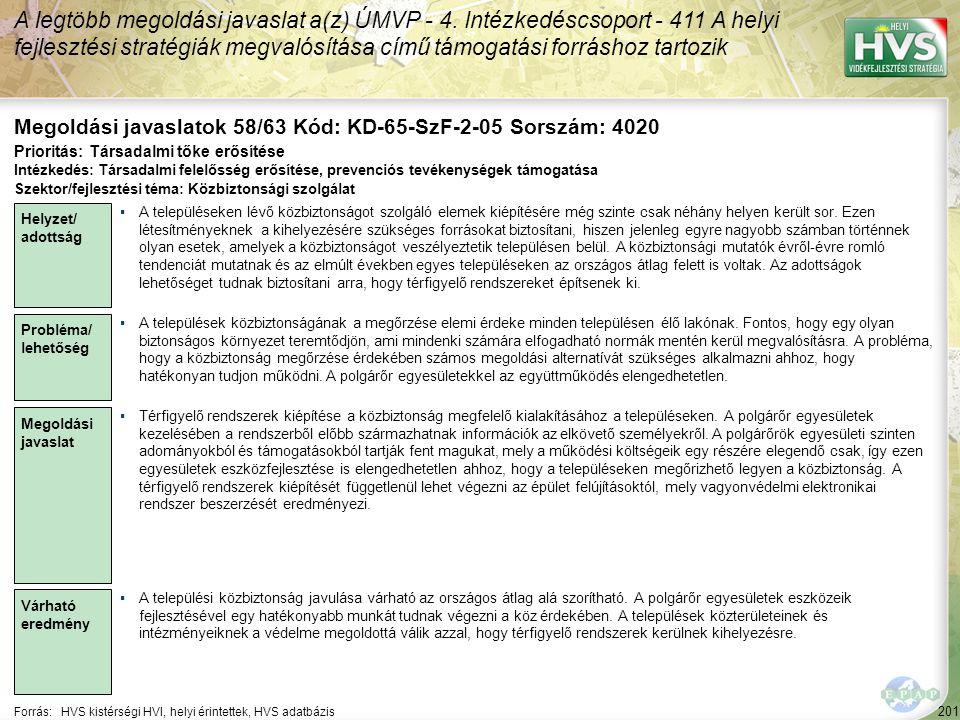 201 Forrás:HVS kistérségi HVI, helyi érintettek, HVS adatbázis Megoldási javaslatok 58/63 Kód: KD-65-SzF-2-05 Sorszám: 4020 A legtöbb megoldási javasl