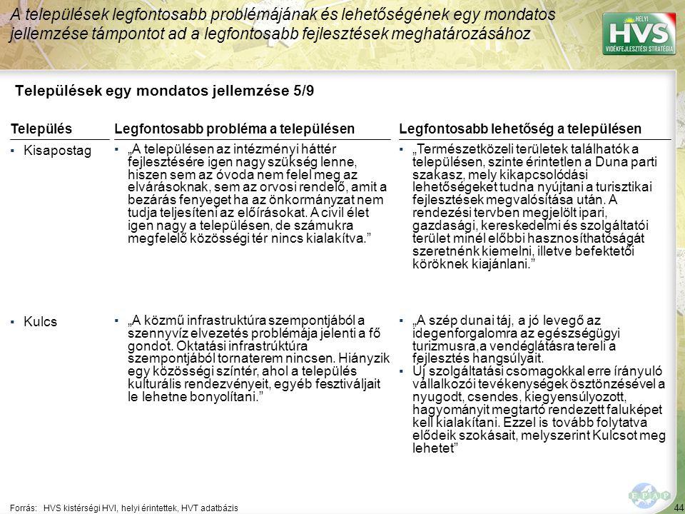 """44 Települések egy mondatos jellemzése 5/9 A települések legfontosabb problémájának és lehetőségének egy mondatos jellemzése támpontot ad a legfontosabb fejlesztések meghatározásához Forrás:HVS kistérségi HVI, helyi érintettek, HVT adatbázis TelepülésLegfontosabb probléma a településen ▪Kisapostag ▪""""A településen az intézményi háttér fejlesztésére igen nagy szükség lenne, hiszen sem az óvoda nem felel meg az elvárásoknak, sem az orvosi rendelő, amit a bezárás fenyeget ha az önkormányzat nem tudja teljesíteni az előírásokat."""