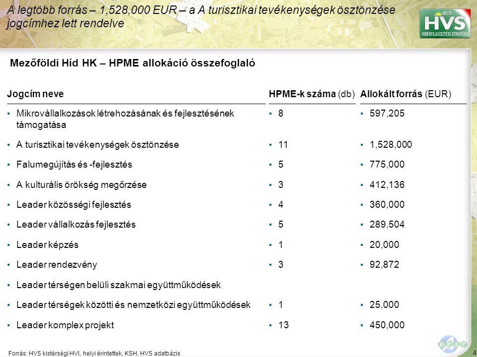 4 Forrás: HVS kistérségi HVI, helyi érintettek, KSH, HVS adatbázis A legtöbb forrás – 1,528,000 EUR – a A turisztikai tevékenységek ösztönzése jogcímhez lett rendelve Mezőföldi Híd HK – HPME allokáció összefoglaló Jogcím neve ▪Mikrovállalkozások létrehozásának és fejlesztésének támogatása ▪A turisztikai tevékenységek ösztönzése ▪Falumegújítás és -fejlesztés ▪A kulturális örökség megőrzése ▪Leader közösségi fejlesztés ▪Leader vállalkozás fejlesztés ▪Leader képzés ▪Leader rendezvény ▪Leader térségen belüli szakmai együttműködések ▪Leader térségek közötti és nemzetközi együttműködések ▪Leader komplex projekt HPME-k száma (db) ▪8▪8 ▪11 ▪5▪5 ▪3▪3 ▪4▪4 ▪5▪5 ▪1▪1 ▪3▪3 ▪1▪1 ▪13 Allokált forrás (EUR) ▪597,205 ▪1,528,000 ▪775,000 ▪412,136 ▪360,000 ▪289,504 ▪20,000 ▪92,872 ▪25,000 ▪450,000