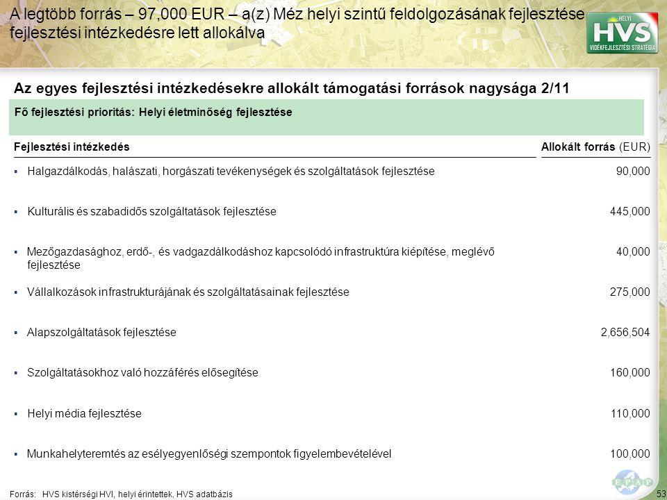 53 ▪Halgazdálkodás, halászati, horgászati tevékenységek és szolgáltatások fejlesztése Forrás:HVS kistérségi HVI, helyi érintettek, HVS adatbázis Az egyes fejlesztési intézkedésekre allokált támogatási források nagysága 2/11 A legtöbb forrás – 97,000 EUR – a(z) Méz helyi szintű feldolgozásának fejlesztése fejlesztési intézkedésre lett allokálva Fejlesztési intézkedés ▪Kulturális és szabadidős szolgáltatások fejlesztése ▪Mezőgazdasághoz, erdő-, és vadgazdálkodáshoz kapcsolódó infrastruktúra kiépítése, meglévő fejlesztése ▪Alapszolgáltatások fejlesztése ▪Helyi média fejlesztése ▪Munkahelyteremtés az esélyegyenlőségi szempontok figyelembevételével ▪Szolgáltatásokhoz való hozzáférés elősegítése ▪Vállalkozások infrastrukturájának és szolgáltatásainak fejlesztése Fő fejlesztési prioritás: Helyi életminőség fejlesztése Allokált forrás (EUR) 90,000 445,000 40,000 275,000 2,656,504 160,000 110,000 100,000