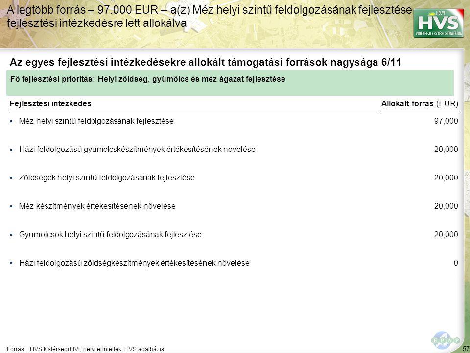 57 ▪Méz helyi szintű feldolgozásának fejlesztése Forrás:HVS kistérségi HVI, helyi érintettek, HVS adatbázis Az egyes fejlesztési intézkedésekre allokált támogatási források nagysága 6/11 A legtöbb forrás – 97,000 EUR – a(z) Méz helyi szintű feldolgozásának fejlesztése fejlesztési intézkedésre lett allokálva Fejlesztési intézkedés ▪Házi feldolgozású gyümölcskészítmények értékesítésének növelése ▪Zöldségek helyi szintű feldolgozásának fejlesztése ▪Gyümölcsök helyi szintű feldolgozásának fejlesztése ▪Házi feldolgozású zöldségkészítmények értékesítésének növelése ▪Méz készítmények értékesítésének növelése Fő fejlesztési prioritás: Helyi zöldség, gyümölcs és méz ágazat fejlesztése Allokált forrás (EUR) 97,000 20,000 0