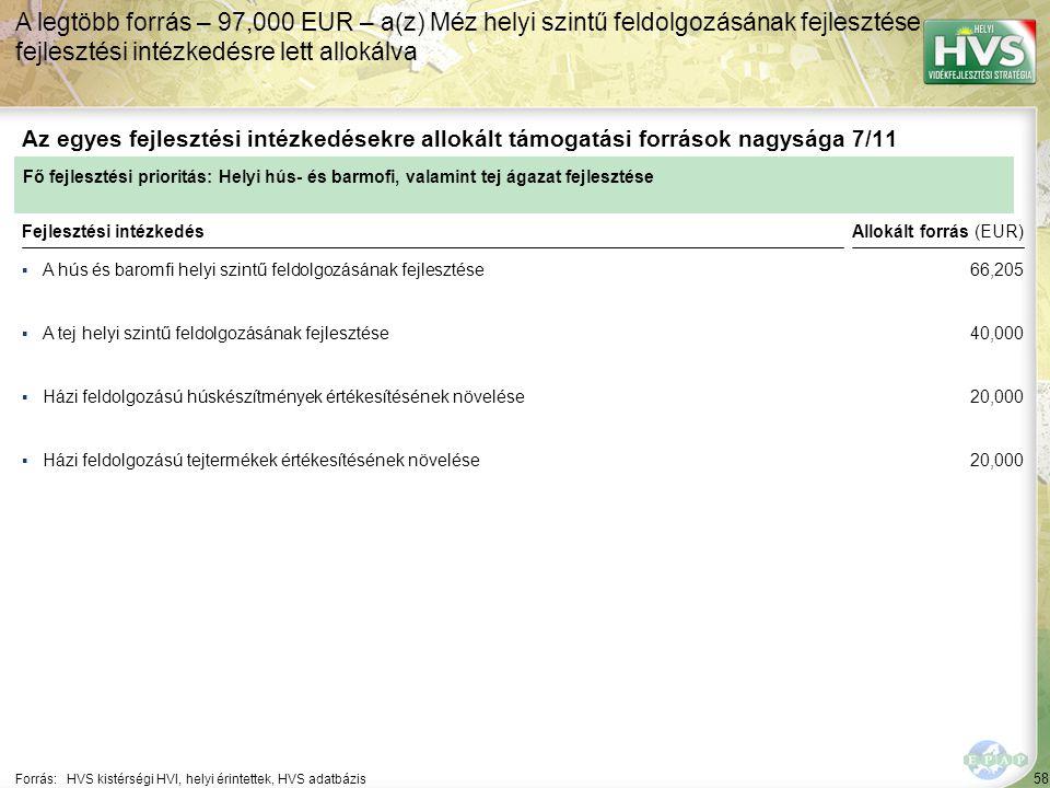 58 ▪A hús és baromfi helyi szintű feldolgozásának fejlesztése Forrás:HVS kistérségi HVI, helyi érintettek, HVS adatbázis Az egyes fejlesztési intézkedésekre allokált támogatási források nagysága 7/11 A legtöbb forrás – 97,000 EUR – a(z) Méz helyi szintű feldolgozásának fejlesztése fejlesztési intézkedésre lett allokálva Fejlesztési intézkedés ▪A tej helyi szintű feldolgozásának fejlesztése ▪Házi feldolgozású húskészítmények értékesítésének növelése ▪Házi feldolgozású tejtermékek értékesítésének növelése Fő fejlesztési prioritás: Helyi hús- és barmofi, valamint tej ágazat fejlesztése Allokált forrás (EUR) 66,205 40,000 20,000