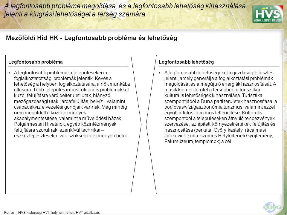 5 Mezőföldi Híd HK - Legfontosabb probléma és lehetőség A legfontosabb probléma megoldása, és a legfontosabb lehetőség kihasználása jelenti a kiugrási lehetőséget a térség számára Forrás:HVS kistérségi HVI, helyi érintettek, HVT adatbázis Legfontosabb problémaLegfontosabb lehetőség ▪A legfontosabb problémát a településeken a foglalkoztatottsági problémák jelentik.