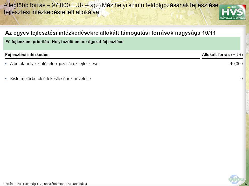 61 ▪A borok helyi szintű feldolgozásának fejlesztése Forrás:HVS kistérségi HVI, helyi érintettek, HVS adatbázis Az egyes fejlesztési intézkedésekre allokált támogatási források nagysága 10/11 A legtöbb forrás – 97,000 EUR – a(z) Méz helyi szintű feldolgozásának fejlesztése fejlesztési intézkedésre lett allokálva Fejlesztési intézkedés ▪Kistermelői borok értékesítésének növelése Fő fejlesztési prioritás: Helyi szőlő és bor ágazat fejlesztése Allokált forrás (EUR) 40,000 0