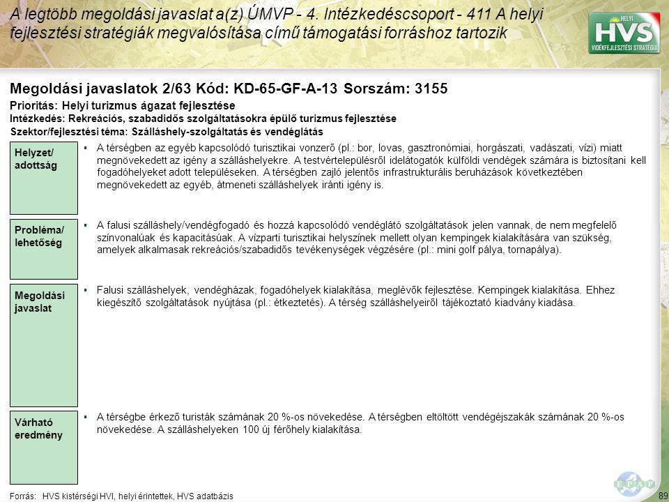 89 Forrás:HVS kistérségi HVI, helyi érintettek, HVS adatbázis Megoldási javaslatok 2/63 Kód: KD-65-GF-A-13 Sorszám: 3155 A legtöbb megoldási javaslat a(z) ÚMVP - 4.