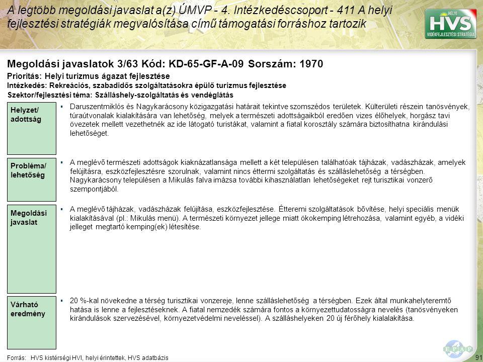 91 Forrás:HVS kistérségi HVI, helyi érintettek, HVS adatbázis Megoldási javaslatok 3/63 Kód: KD-65-GF-A-09 Sorszám: 1970 A legtöbb megoldási javaslat a(z) ÚMVP - 4.