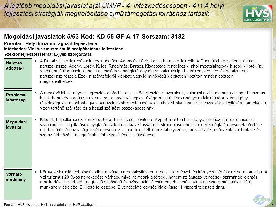 95 Forrás:HVS kistérségi HVI, helyi érintettek, HVS adatbázis Megoldási javaslatok 5/63 Kód: KD-65-GF-A-17 Sorszám: 3182 A legtöbb megoldási javaslat a(z) ÚMVP - 4.