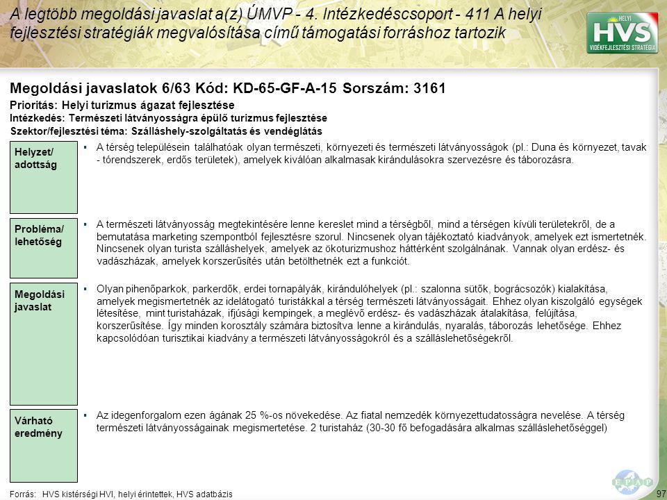 97 Forrás:HVS kistérségi HVI, helyi érintettek, HVS adatbázis Megoldási javaslatok 6/63 Kód: KD-65-GF-A-15 Sorszám: 3161 A legtöbb megoldási javaslat a(z) ÚMVP - 4.