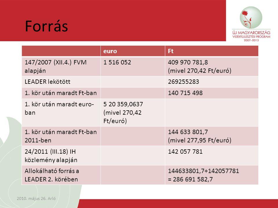 Forrás euroFt 147/2007 (XII.4.) FVM alapján 1 516 052409 970 781,8 (mivel 270,42 Ft/euró) LEADER lekötött269255283 1.