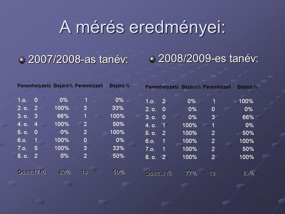 A mérés eredményei: 2007/2008-as tanév: Peremhelyzetű Bejáró% Peremközeli Bejáró % 1.o.