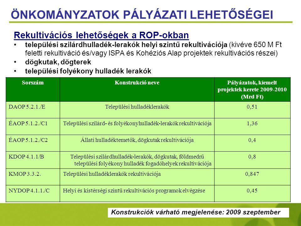 Konstrukciók várható megjelenése: 2009 szeptember Rekultivációs lehetőségek a ROP-okban •települési szilárdhulladék-lerakók helyi szintű rekultivációja (kivéve 650 M Ft feletti rekultiváció és/vagy ISPA és Kohéziós Alap projektek rekultivációs részei) •dögkutak, dögterek •települési folyékony hulladék lerakók ÖNKOMÁNYZATOK PÁLYÁZATI LEHETŐSÉGEI SorszámKonstrukció nevePályázatok, kiemelt projektek kerete 2009-2010 (Mrd Ft) DAOP 5.2.1./ETelepülési hulladéklerakók0,51 ÉAOP 5.1.2./C1Települési szilárd- és folyékonyhulladék-lerakók rekultivációja1,36 ÉAOP 5.1.2./C2Állati hulladéktemetők, dögkutak rekultivációja0,4 KDOP 4.1.1/BTelepülési szilárdhulladék-lerakók, dögkutak, földmedrű települési folyékony hulladék fogadóhelyek rekultivációja 0,8 KMOP 3.3.2.Települési hulladéklerakók rekultivációja0,847 NYDOP 4.1.1./CHelyi és kistérségi szintű rekultivációs programok elvégzése0,45